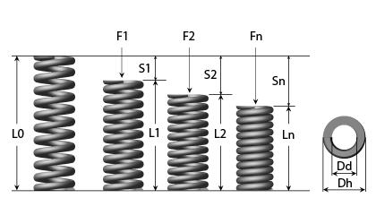 Rysunek techniczny - Sprężyna do tłoczników